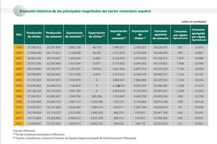 Consumo cemento 1999 a 2013