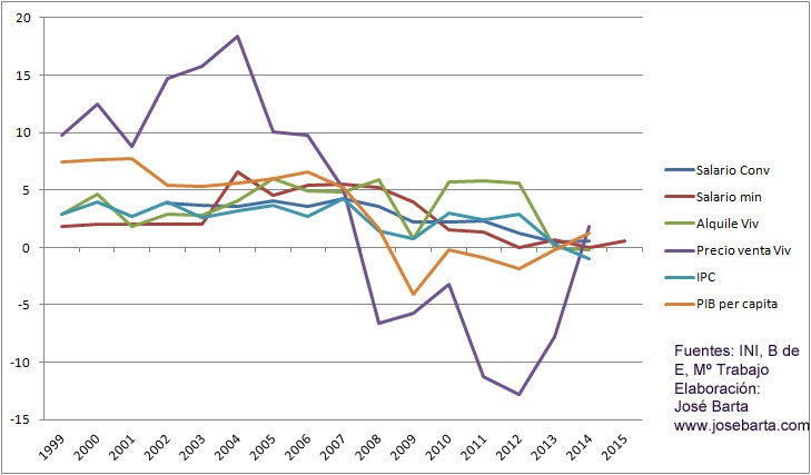 Evolucion diversos indicadores 2014