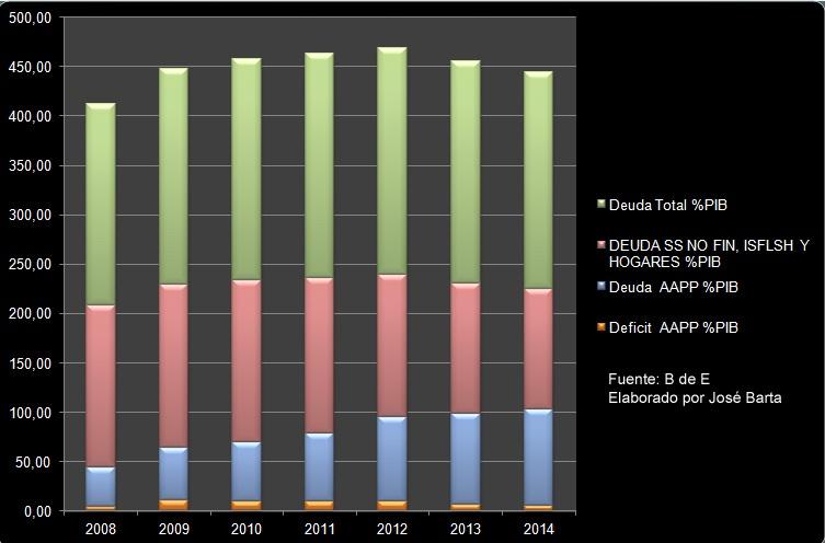 Deficit Publico y Deuda Publica y Sector privado