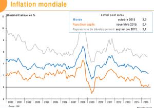 Inflacción mundial 2015