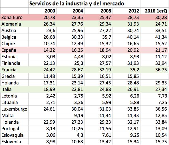 Tabla Coste hora mano de obra UE, en euros Servicios